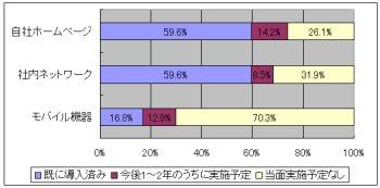 図表1 中小企業の情報ツール導入状況