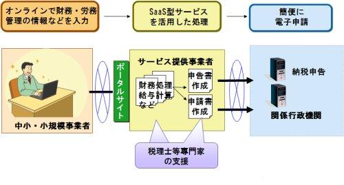 図表01 SaaS活用基盤整備事業の概要