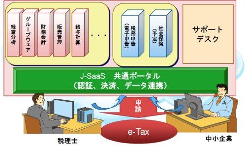 図表02 J-SaaSの構成