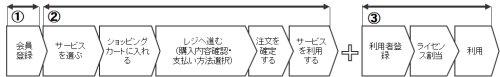 図表07 「J-SaaS HOME」ページ(トップページ)。左上の「新規会員登録」をクリックして始める。