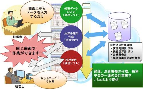 図表15 会計業務におけるJ-SaaSの利用イメージ
