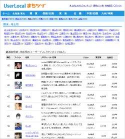 図表5 まちツイ 埼玉県ランキング