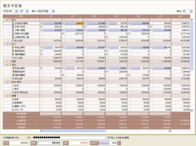 図表5 収支予定表。予定と実績との差を見ることもできる