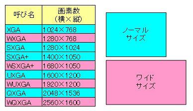 図表1 解像度の名称と画素数の一覧