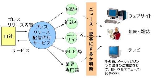 図表3 プレスリリース配信代行サービスの仕組み